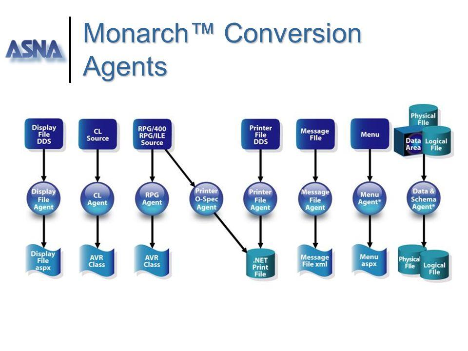 Monarch iSeries to.NET ] Il risultato è unapplicazione.NET-hosted scritta in AVRpg per.NET RPG source Display files CL Menus Printer files ] Lunica so