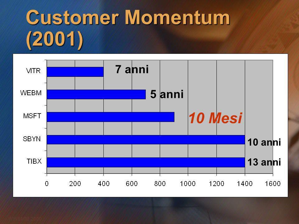WWSMM 2000 Customer Momentum (2001) 13 anni 10 anni 7 anni 5 anni 10 Mesi