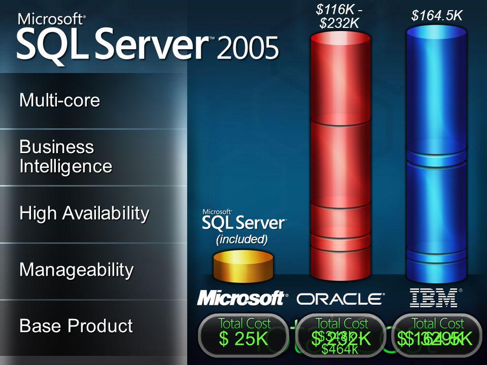 Base Product Manageability (included) High Availability Business Intelligence Multi-core $348k - $464k $ 232K$ 25K$ 164.5K$ 329K $164.5K $116K - $232K
