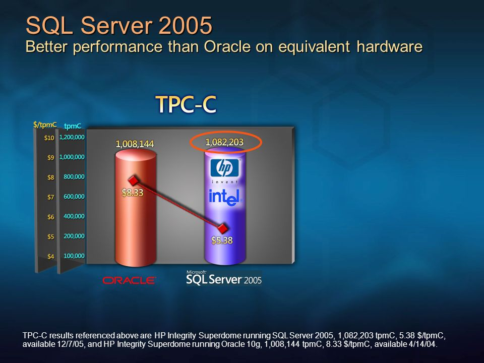 SQL Server 2005 Better performance than Oracle on equivalent hardware TPC-C results referenced above are HP Integrity Superdome running SQL Server 200