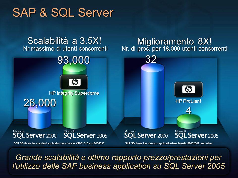 SAP & SQL Server Miglioramento 8X! Nr. di proc. per 18.000 utenti concorrenti HP ProLiant SAP SD three-tier standard application benchmarks #2002007,