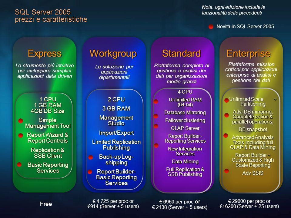 SQL Server 2005 prezzi e caratteristiche Novità in SQL Server 2005 Nota: ogni edizione include le funzionalità delle precedentiExpressWorkgroupStandar