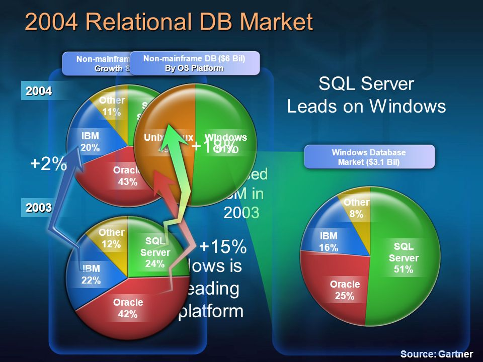 Growth & Shares Non-mainframe DB ($5.4B) Growth & Shares 2004 Oracle 43% SQL Server 26% IBM 20% Other 11% Oracle 42% 2003 SQL Server 24% Other 12% IBM
