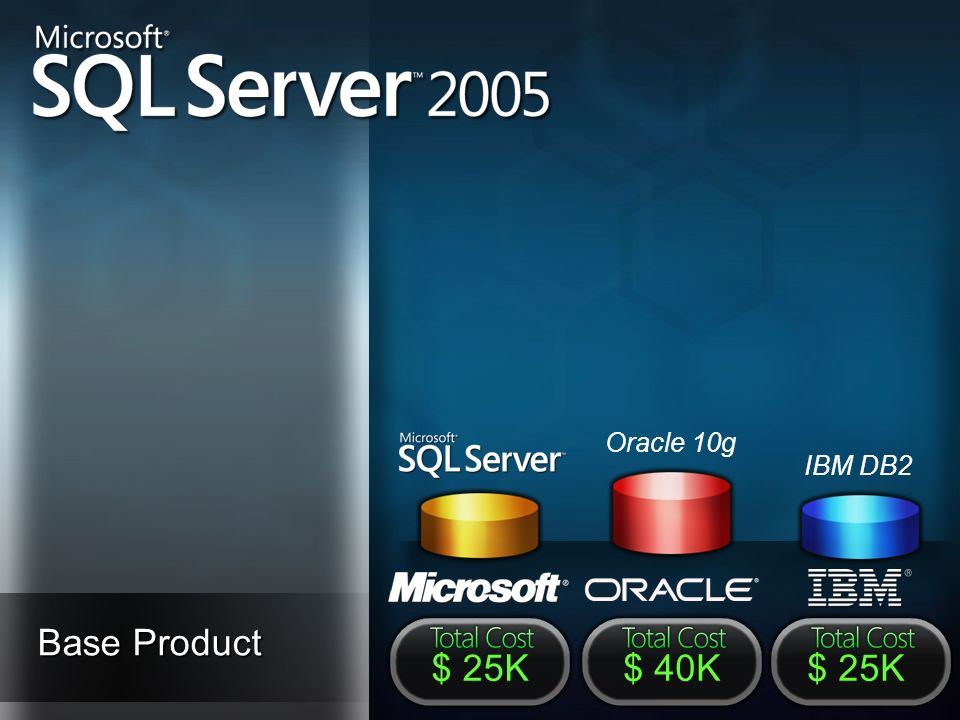 Base Product $ 25K$ 40K$ 25K Oracle 10g IBM DB2