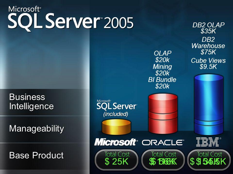 Base Product Manageability (included) $ 25K$ 35K$ 154.5K$ 56K$ 116K Business Intelligence OLAP $20k Mining $20k BI Bundle $20k DB2 OLAP $35K DB2 Wareh