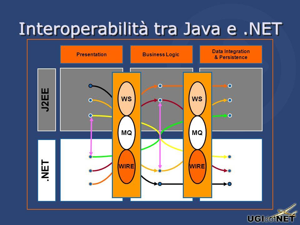 Interoperabilità tra Java e.NET J2EE.NET PresentationBusiness Logic Data Integration & Persistence WS MQ WIRE WS MQ WIRE
