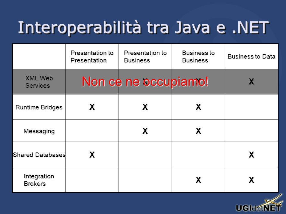 Interoperabilità tra Java e.NET Presentation to Presentation Presentation to Business Business to Business Business to Data XML Web Services XXX Runtime Bridges XXX MessagingXX Shared Databases XX Integration Brokers XX Non ce ne occupiamo!