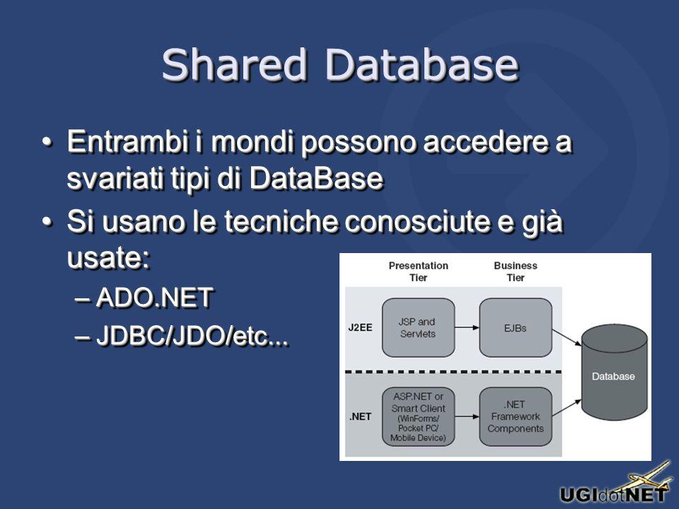 Shared Database Entrambi i mondi possono accedere a svariati tipi di DataBaseEntrambi i mondi possono accedere a svariati tipi di DataBase Si usano le tecniche conosciute e già usate:Si usano le tecniche conosciute e già usate: –ADO.NET –JDBC/JDO/etc...