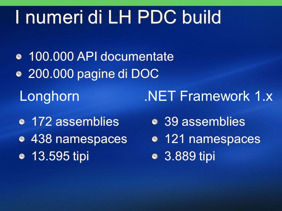 I numeri di LH PDC build 100.000 API documentate 200.000 pagine di DOC 100.000 API documentate 200.000 pagine di DOC 172 assemblies 438 namespaces 13.595 tipi 172 assemblies 438 namespaces 13.595 tipi 39 assemblies 121 namespaces 3.889 tipi 39 assemblies 121 namespaces 3.889 tipi Longhorn.NET Framework 1.x