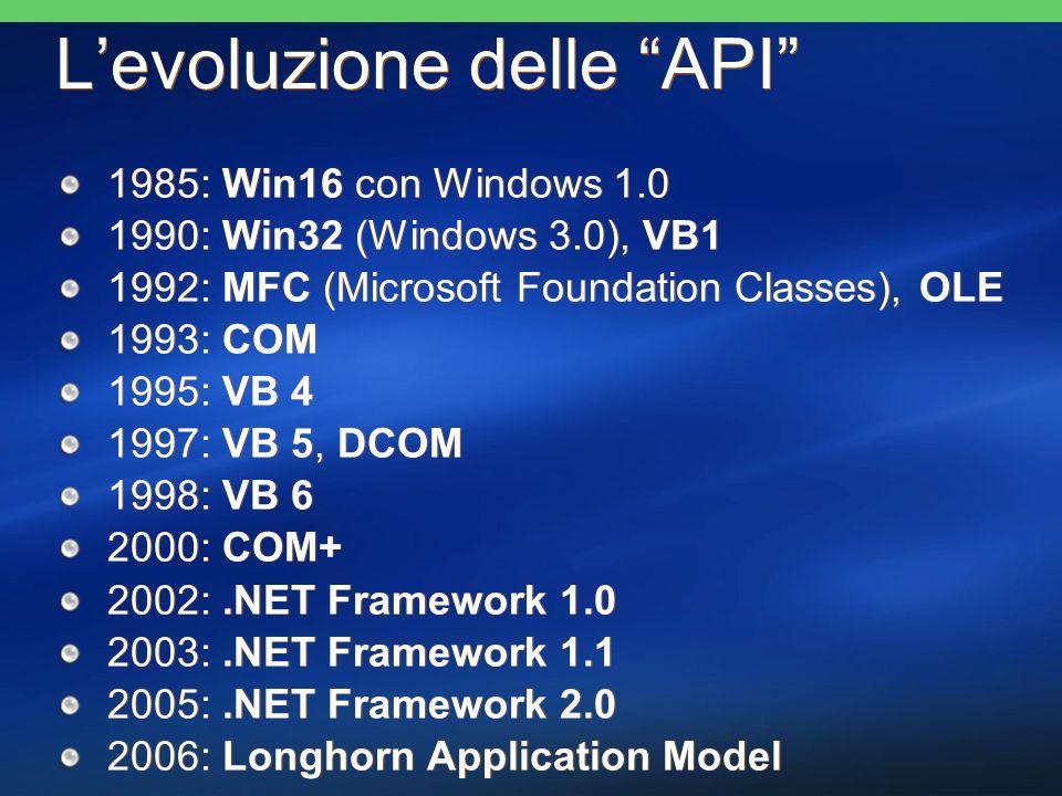 I numeri di LH PDC build 100.000 API documentate 200.000 pagine di DOC 100.000 API documentate 200.000 pagine di DOC 172 assemblies 438 namespaces 13.595 tipi 172 assemblies 438 namespaces 13.595 tipi 39 assemblies 121 namespaces 3.889 tipi 39 assemblies 121 namespaces 3.889 tipi Longhorn.NET Framework 1.x