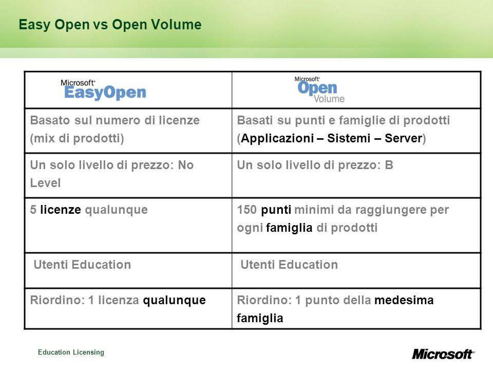 Education Licensing Easy Open vs Open Volume Basato sul numero di licenze (mix di prodotti) Basati su punti e famiglie di prodotti (Applicazioni – Sis