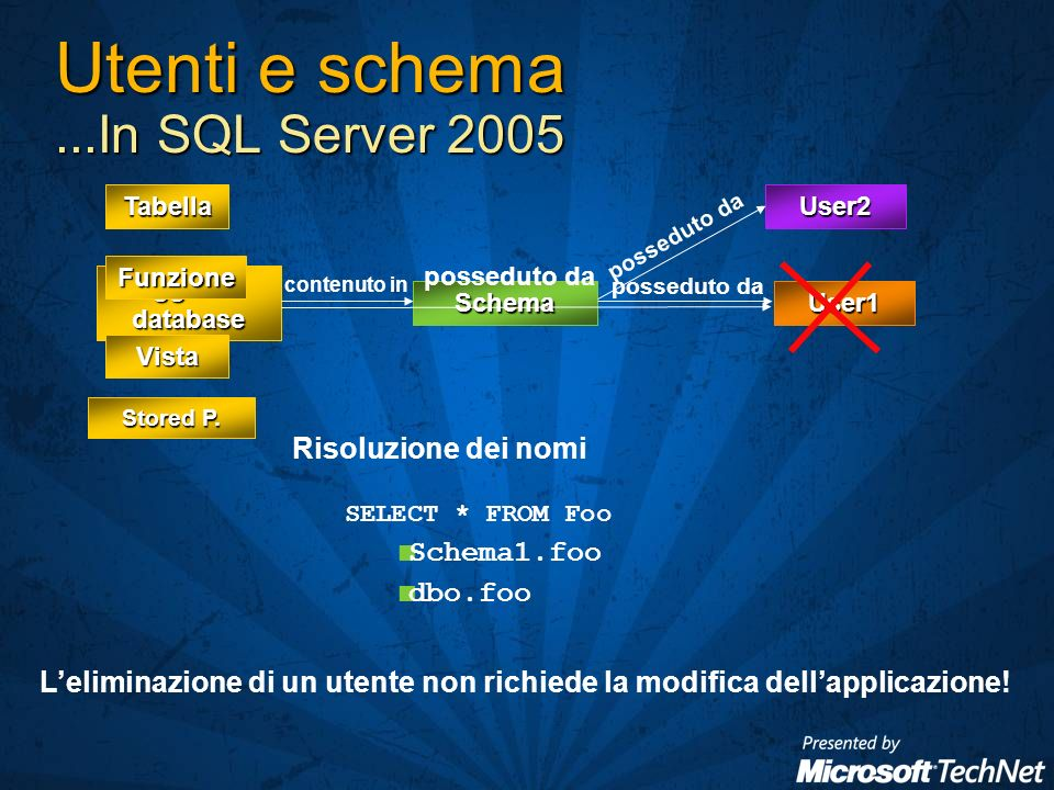 Utenti e schema...In SQL Server 2005 User1 Oggetto database Schema contenuto in posseduto da Tabella Vista Stored P.