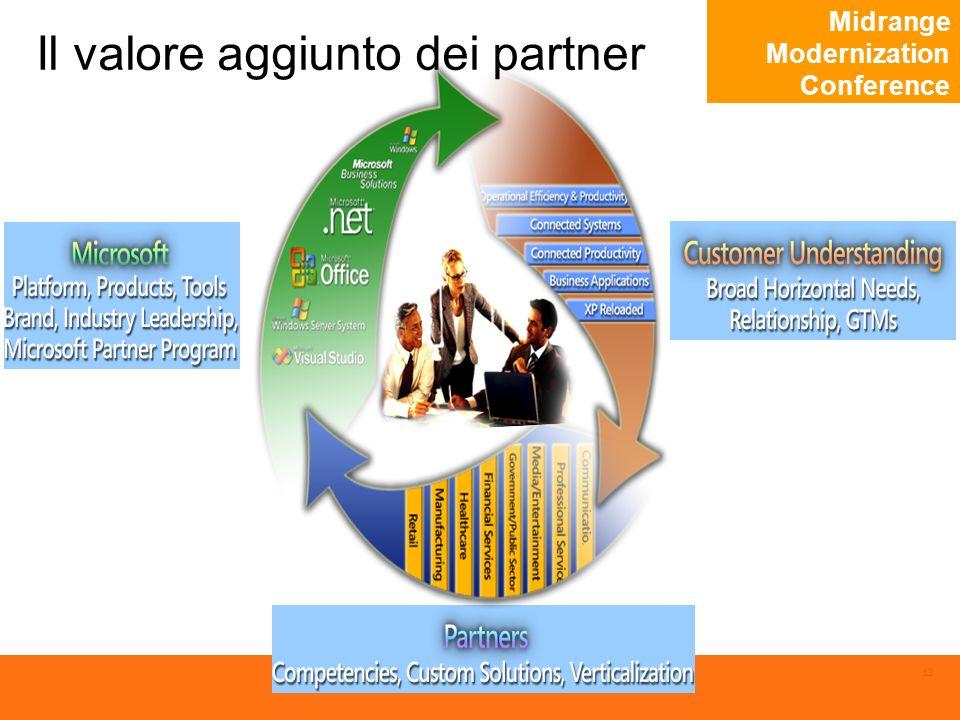 Midrange Modernization Conference 13 Il valore aggiunto dei partner