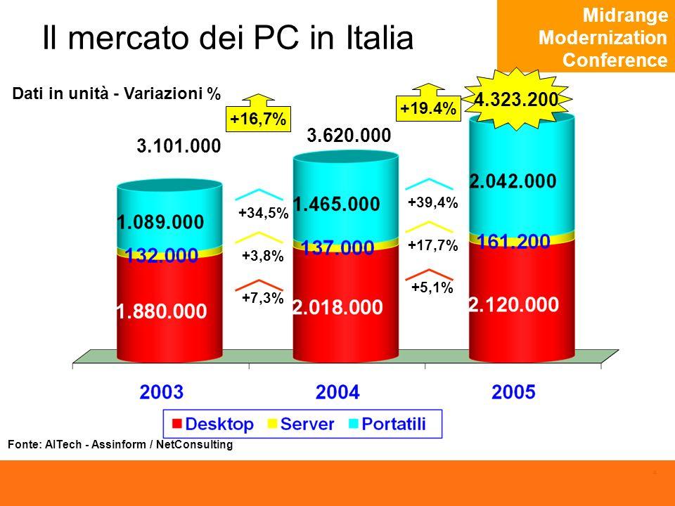 Midrange Modernization Conference 4 Il mercato dei PC in Italia Dati in unità - Variazioni % 4.323.200 3.101.000 +34,5% +3,8% +7,3% +16,7% 3.620.000 +39,4% +17,7% +5,1% +19.4% Fonte: AITech - Assinform / NetConsulting