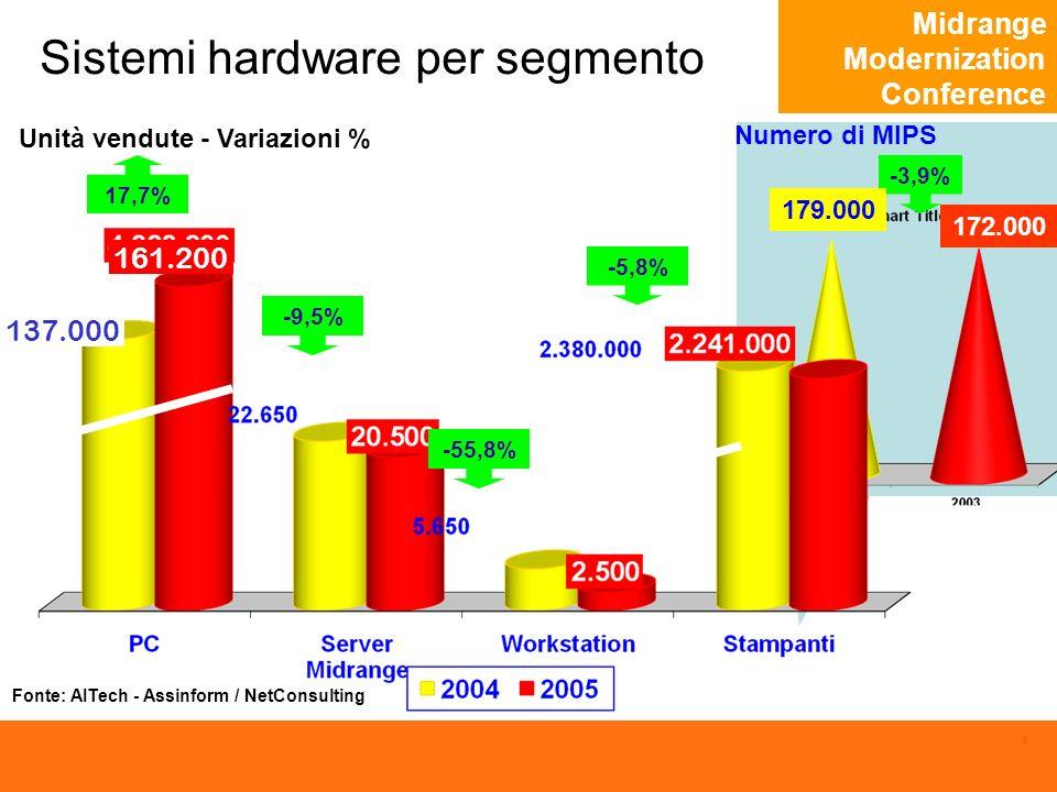 Midrange Modernization Conference 5 172.000 -3,9% Numero di MIPS 179.000 Sistemi hardware per segmento Unità vendute - Variazioni % -9,5% -55,8% 17,7% -5,8% Fonte: AITech - Assinform / NetConsulting 161.200 137.000