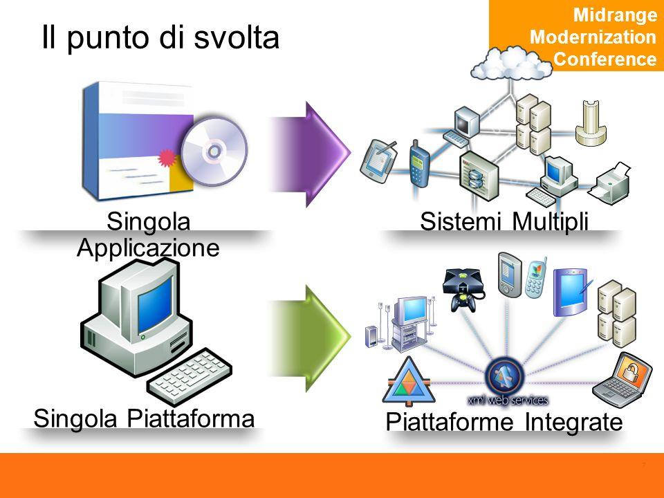 Midrange Modernization Conference 8 Evoluzione del modello applicativo