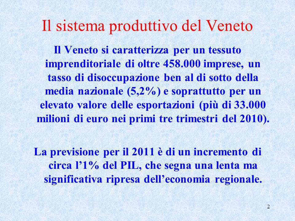 2 Il sistema produttivo del Veneto Il Veneto si caratterizza per un tessuto imprenditoriale di oltre 458.000 imprese, un tasso di disoccupazione ben a