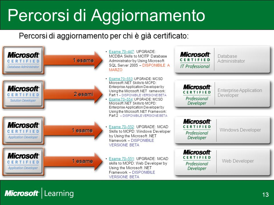 13 Percorsi di Aggiornamento Web Developer Windows Developer Percorsi di aggiornamento per chi è già certificato: Enterprise Application Developer Database Administrator 1 esame 2 esami 1 esame Esame 70–551: UPGRADE: MCAD skills to MCPD: Web Developer by Using the Microsoft.NET Framework – DISPONIBILE VERSIONE BETAEsame 70–551 Esame 70–553: UPGRADE: MCSD Microsoft.NET Skills to MCPD: Enterprise Application Developer by Using the Microsoft.NET ramework: Part 1 – DISPONIBILE VERSIONE BETAEsame 70–553 Esame 70–554: UPGRADE: MCSD Microsoft.NET Skills to MCPD: Enterprise Application Developer by Using the Microsoft.NET Framework: Part 2 – DISPONIBILE VERSIONE BETAEsame 70–554 Esame 70–552: UPGRADE: MCAD Skills to MCPD: Windows Developer by Using the Microsoft.NET framework – DISPONIBILE VERSIONE BETAEsame 70–552 Esame 70–447: UPGRADE: MCDBA Skills to MCITP Database Administrator by Using Microsoft SQL Server 2005 – DISPONIBILE A MARZOEsame 70–447