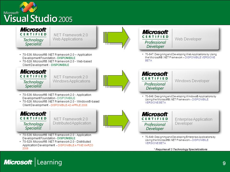9 Web Developer.NET Framework 2.0 Web Applications Windows Developer Enterprise Application Developer : Microsoft®.NET Framework 2.0 – Application Development Foundation - DISPONIBILE : Microsoft®.NET Framework Web-based Client Development - DISPONIBILE : Designing and Developing Web Applications by Using the Microsoft®.NET Framework – DISPONIBILE VERSIONE BETA.NET Framework 2.0 Windows Applications : Microsoft®.NET Framework Application Development Foundation - DISPONIBILE : Microsoft®.NET Framework Windows®-based Client Development - DISPONIBILE AD APRILE 2006.NET Framework 2.0 Distributed Application : Microsoft®.NET Framework Application Development Foundation - DISPONIBILE : Microsoft®.NET Framework Distributed Application Development – DISPONIBILE A FINE MARZO : Designing and Developing Windows® Applications by Using the Microsoft®.NET Framework – DISPONIBILE VERSIONE BETA : Designing and Developing Enterprise Applications by Using the Microsoft®.NET Framework – DISPONIBILE VERSIONE BETA * Requires all 3 Technology Specializations