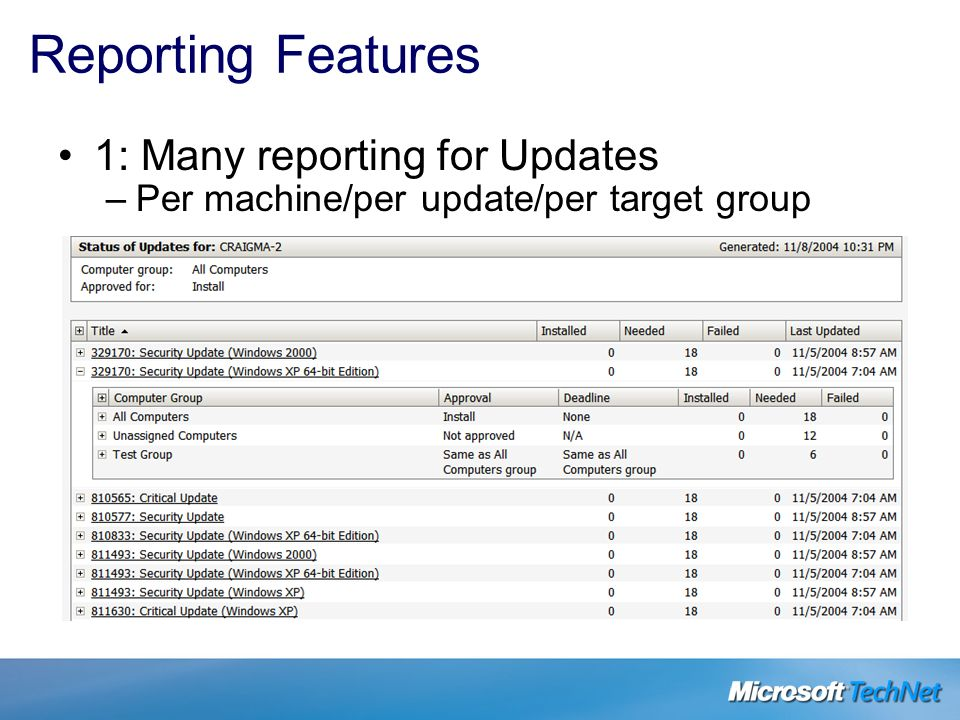 Reporting Features 1: Many reporting for Updates –Per machine/per update/per target group