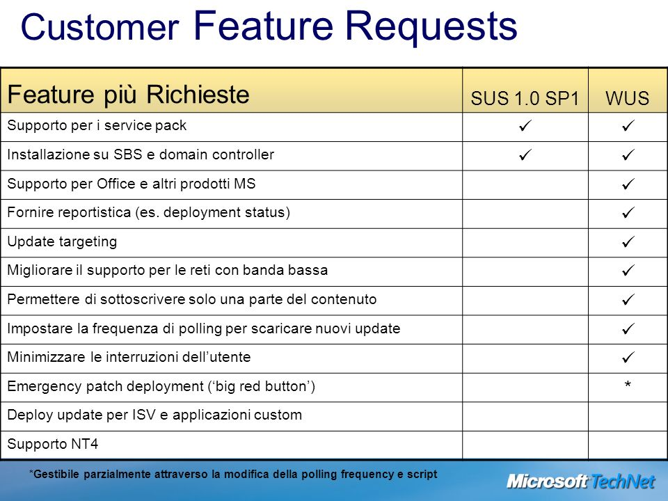 Customer Feature Requests *Gestibile parzialmente attraverso la modifica della polling frequency e script Feature più Richieste SUS 1.0 SP1WUS Support