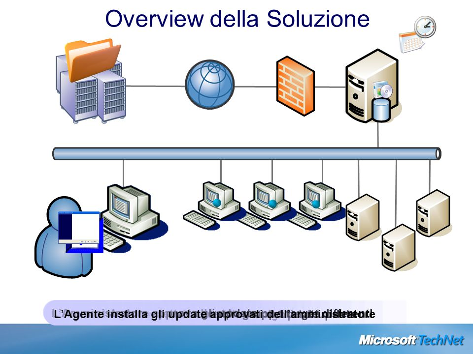 LAmministratore si iscrive a varie categorie di updateIl Server scarica gli update da Microsoft UpdateI Client si registrano sul server LAmministrator