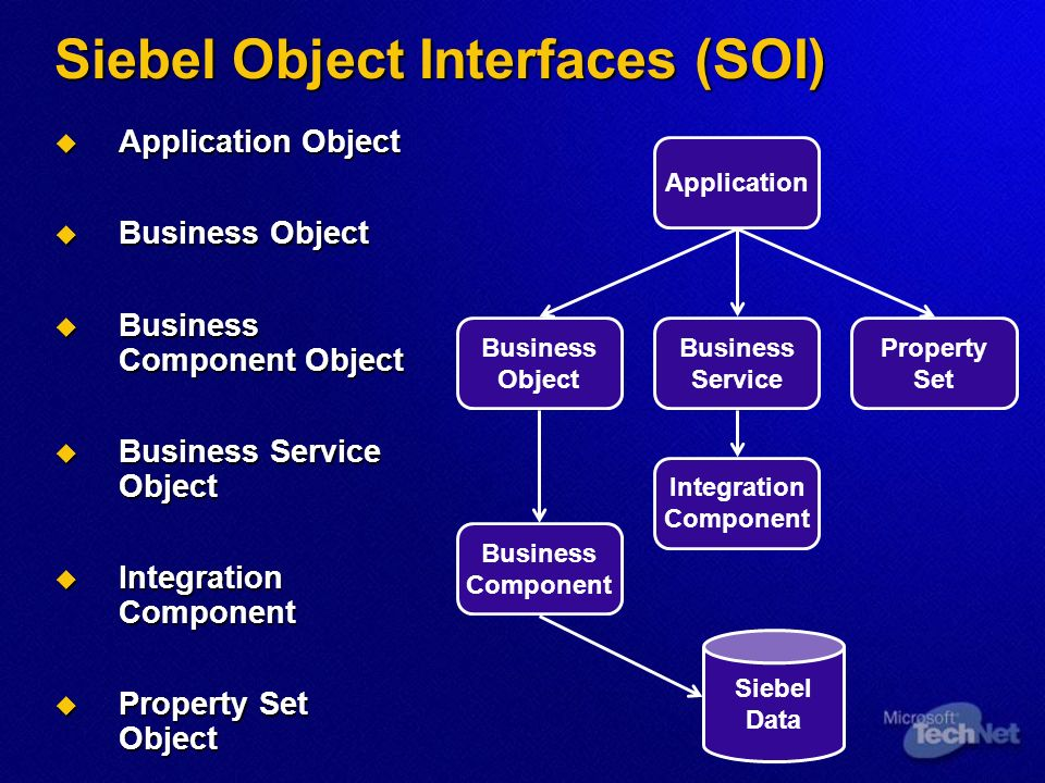 Siebel Object Interfaces (SOI) Application Object Application Object Business Object Business Object Business Component Object Business Component Object Business Service Object Business Service Object Integration Component Integration Component Property Set Object Property Set Object Application Business Object Property Set Business Service Business Component Siebel Data Integration Component