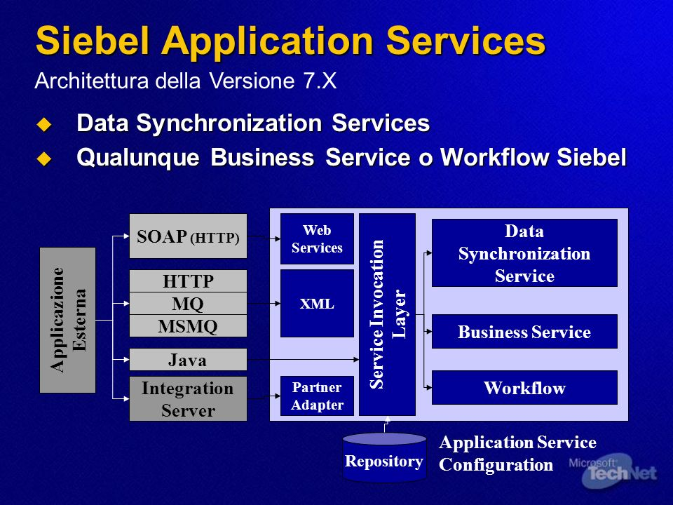 Siebel Application Services Data Synchronization Services Data Synchronization Services Qualunque Business Service o Workflow Siebel Qualunque Business Service o Workflow Siebel Applicazione Esterna Data Synchronization Service Business Service Workflow Service Invocation Layer Integration Server HTTP MQ MSMQ SOAP (HTTP) Java Web Services XML Partner Adapter Repository Application Service Configuration Architettura della Versione 7.X