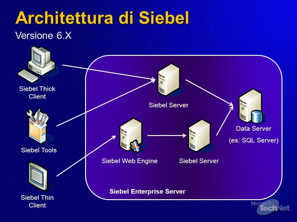 Integrare Siebel I livelli di integrazione della Versione 6.3 I livelli di integrazione della Versione 6.3 Enterprise Integration Manager Siebel OLE DB Provider Siebel Object Interfaces oppure Virtual Business Comp.