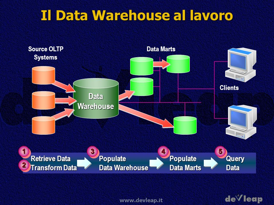 www.devleap.it Il Data Warehouse al lavoro Data MartsDataWarehouse Source OLTP Systems Clients Retrieve Data Populate Populate Query Transform Data Data Warehouse Data Marts Data Retrieve Data Populate Populate Query Transform Data Data Warehouse Data Marts Data 11 22 334455