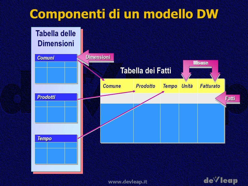 www.devleap.it Componenti di un modello DW Comune Prodotto Tempo Unità Fatturato Tabella delle Dimensioni ComuniComuni ProdottiProdotti TempoTempo Tab