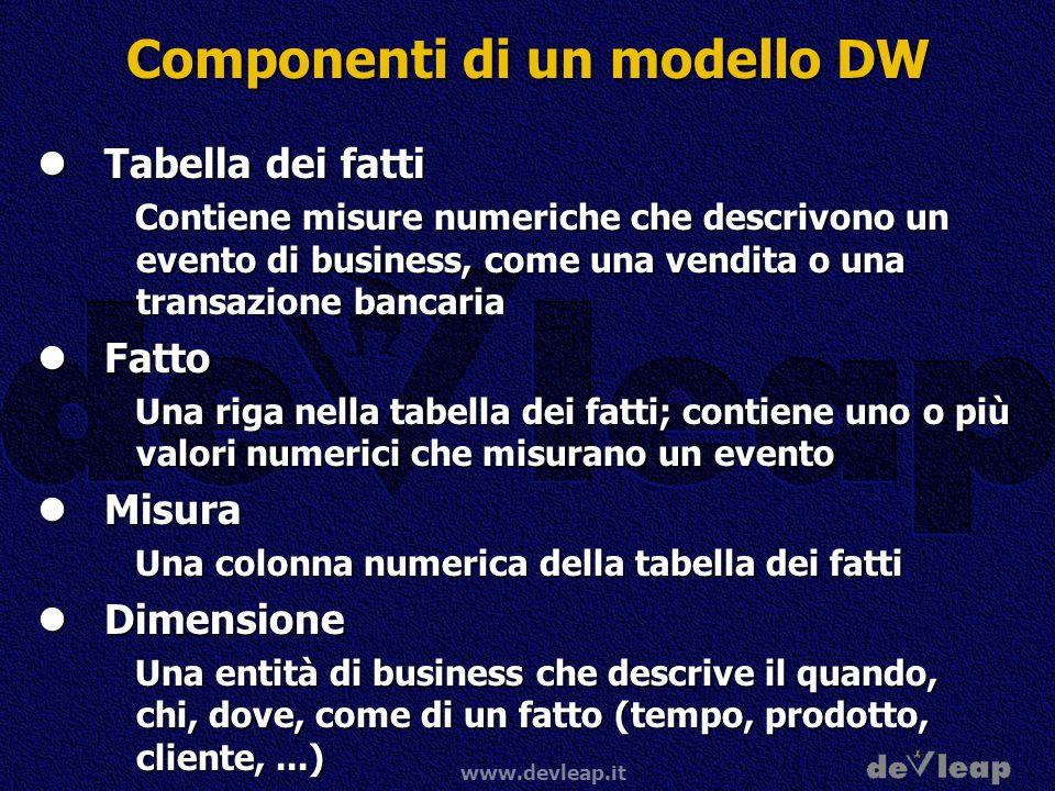 www.devleap.it Componenti di un modello DW Tabella dei fatti Tabella dei fatti Contiene misure numeriche che descrivono un evento di business, come un