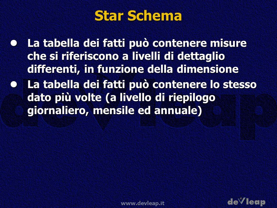 www.devleap.it Star Schema La tabella dei fatti può contenere misure che si riferiscono a livelli di dettaglio differenti, in funzione della dimension