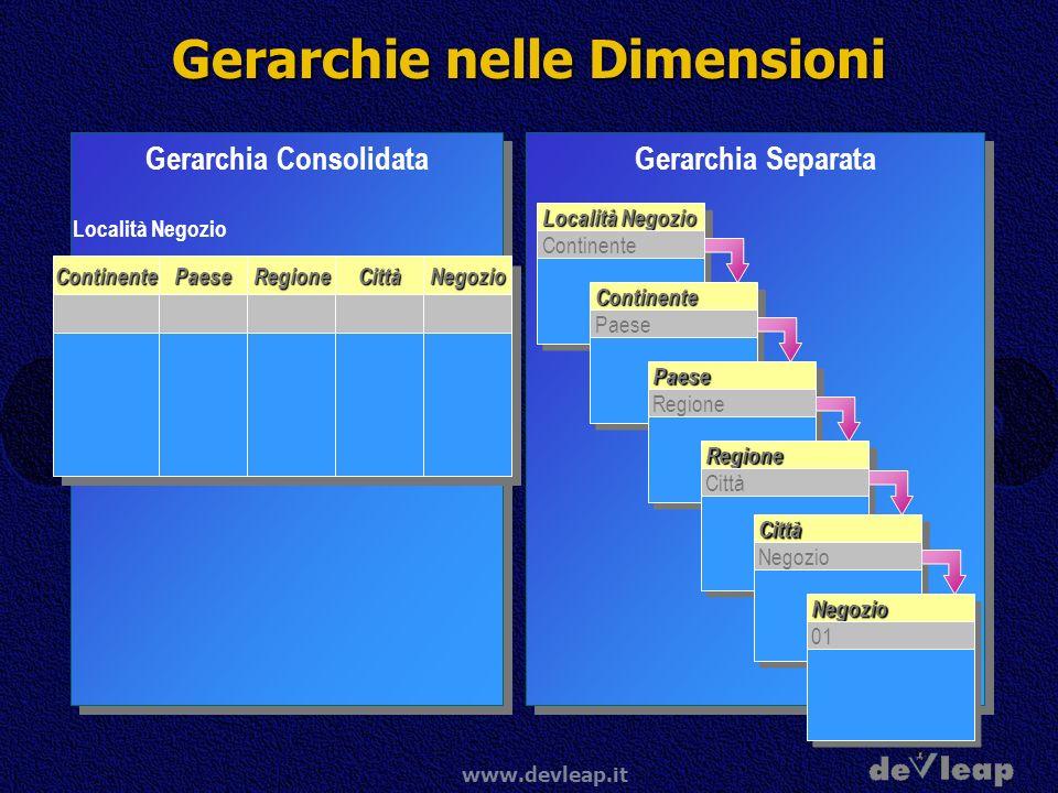 www.devleap.it Gerarchie nelle Dimensioni Gerarchia Consolidata Località Negozio ContinenteContinentePaesePaeseRegioneRegioneCittàCittàNegozioNegozio