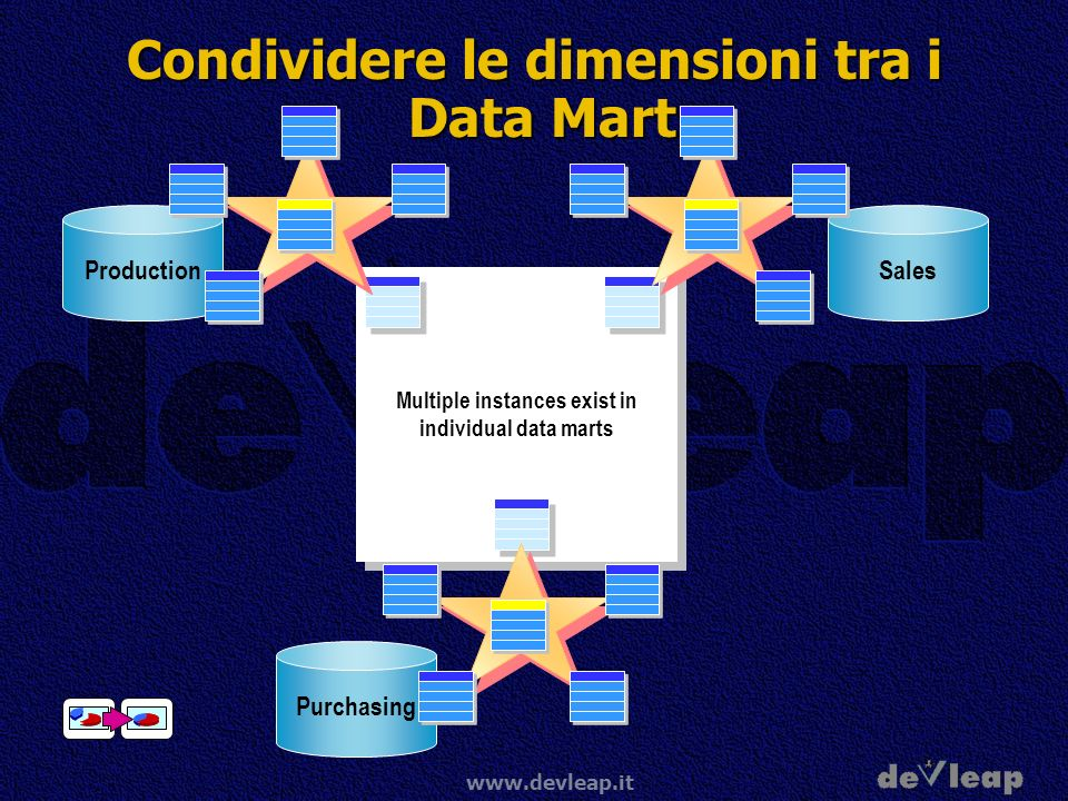 www.devleap.it Condividere le dimensioni tra i Data Mart One instance exist and is shared among data marts TimeTime Multiple instances exist in individual data marts Sales Production Purchasing