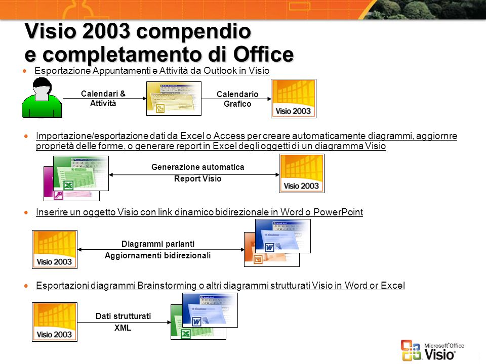 Visio 2003 compendio e completamento di Office Esportazione Appuntamenti e Attività da Outlook in Visio Calendari & Attività Calendario Grafico Import