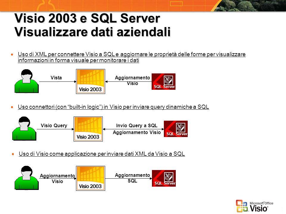 Visio 2003 e SQL Server Visualizzare dati aziendali Uso di XML per connettere Visio a SQL e aggiornare le proprietà delle forme per visualizzare infor