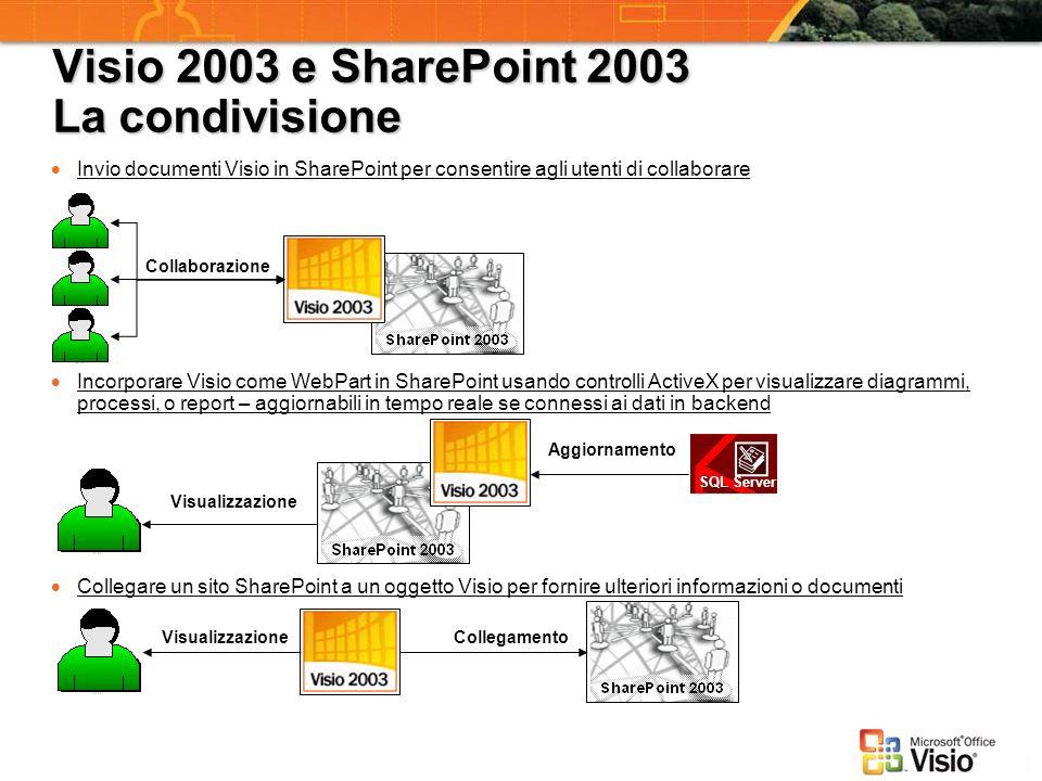 Visio 2003 e SharePoint 2003 La condivisione Invio documenti Visio in SharePoint per consentire agli utenti di collaborare Collaborazione Incorporare
