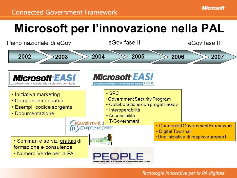 Microsoft per linnovazione nella PAL 2003 20042002 Iniziativa marketing Componenti riusabili Esempi, codice sorgente Documentazione Seminari e servizi