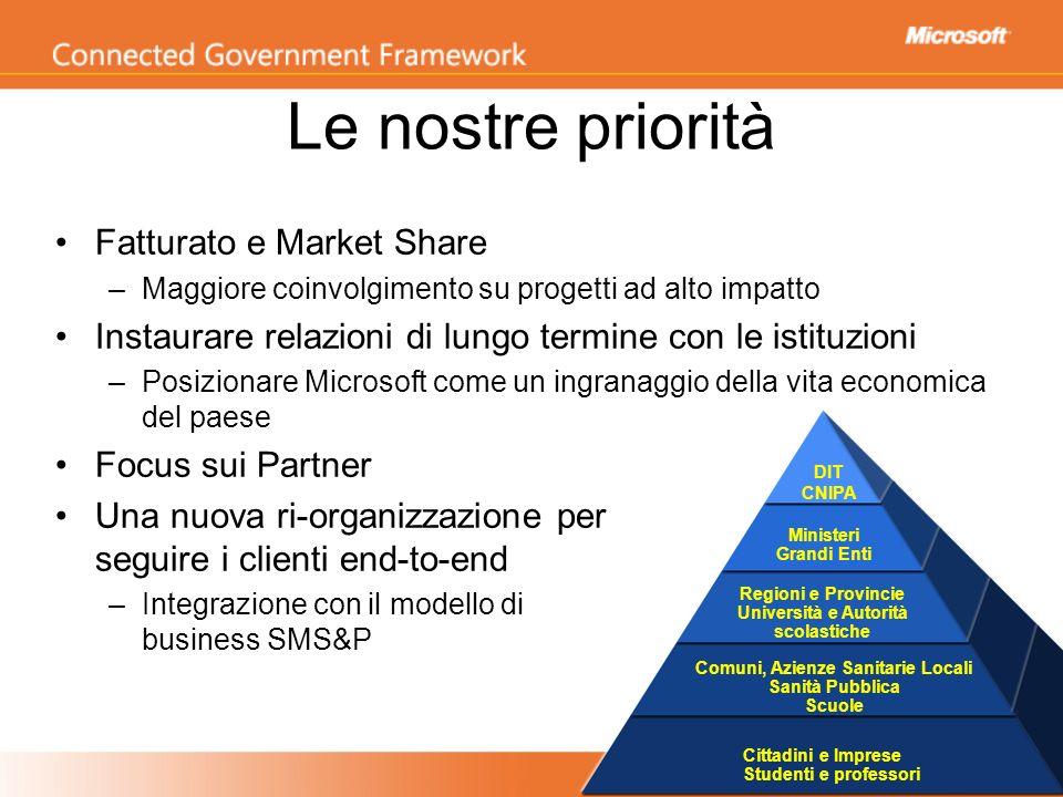 Le nostre priorità Fatturato e Market Share –Maggiore coinvolgimento su progetti ad alto impatto Instaurare relazioni di lungo termine con le istituzi