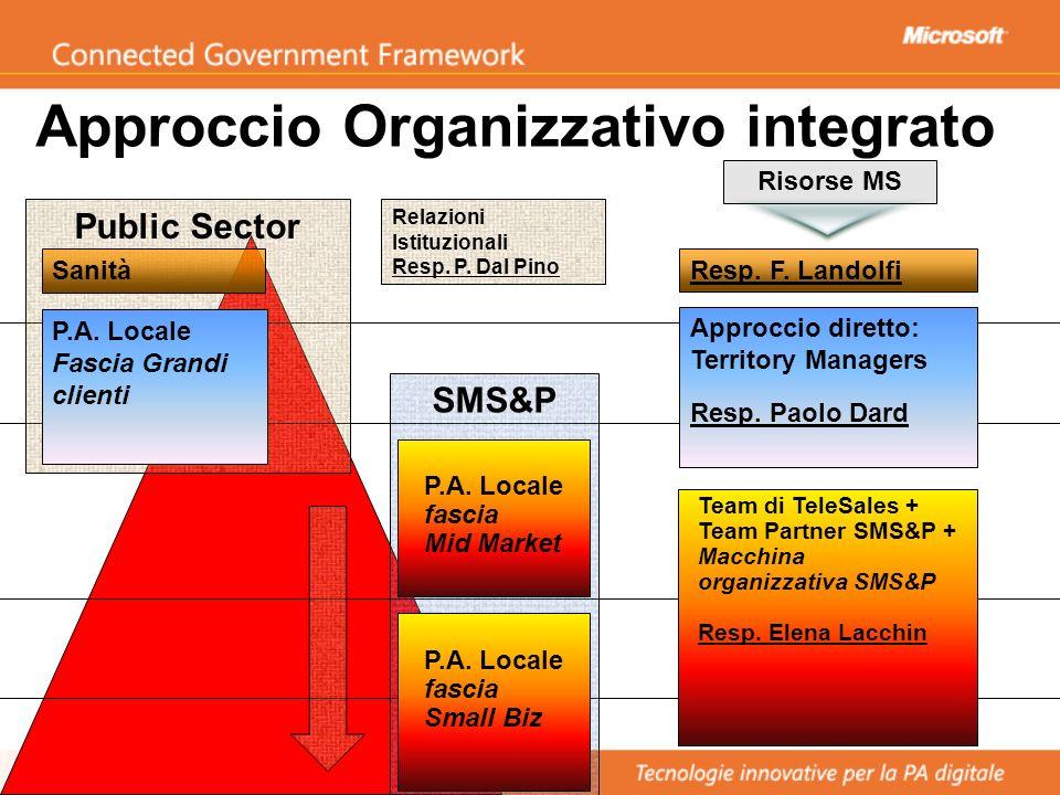 Approccio Organizzativo integrato Team di TeleSales + Team Partner SMS&P + Macchina organizzativa SMS&P Resp. Elena Lacchin Risorse MS Approccio diret