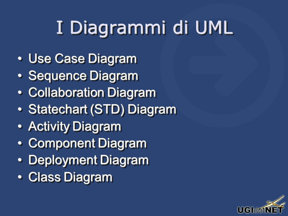 I Diagrammi di UML Use Case DiagramUse Case Diagram Sequence DiagramSequence Diagram Collaboration DiagramCollaboration Diagram Statechart (STD) DiagramStatechart (STD) Diagram Activity DiagramActivity Diagram Component DiagramComponent Diagram Deployment DiagramDeployment Diagram Class DiagramClass Diagram Use Case DiagramUse Case Diagram Sequence DiagramSequence Diagram Collaboration DiagramCollaboration Diagram Statechart (STD) DiagramStatechart (STD) Diagram Activity DiagramActivity Diagram Component DiagramComponent Diagram Deployment DiagramDeployment Diagram Class DiagramClass Diagram
