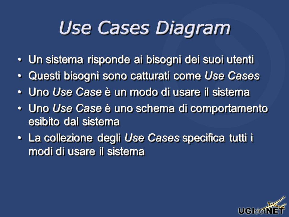 Use Cases Diagram Un sistema risponde ai bisogni dei suoi utentiUn sistema risponde ai bisogni dei suoi utenti Questi bisogni sono catturati come Use