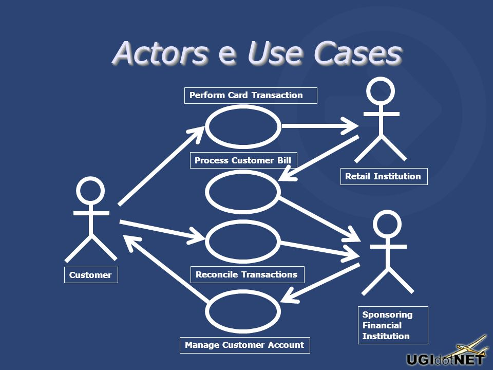 Actors e Use Cases Customer Perform Card Transaction Retail Institution Sponsoring Financial Institution Reconcile Transactions Process Customer Bill
