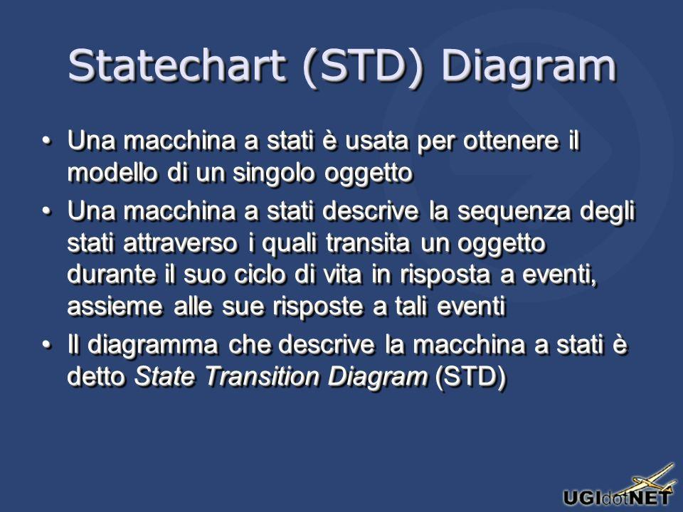 Statechart (STD) Diagram Una macchina a stati è usata per ottenere il modello di un singolo oggettoUna macchina a stati è usata per ottenere il modell