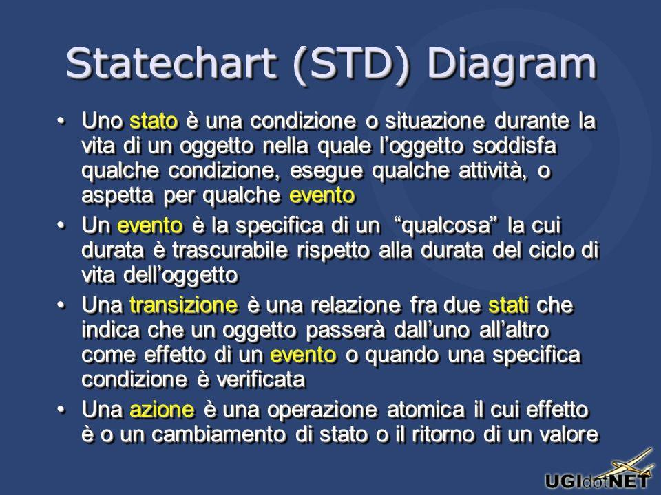 Statechart (STD) Diagram Uno stato è una condizione o situazione durante la vita di un oggetto nella quale loggetto soddisfa qualche condizione, esegu