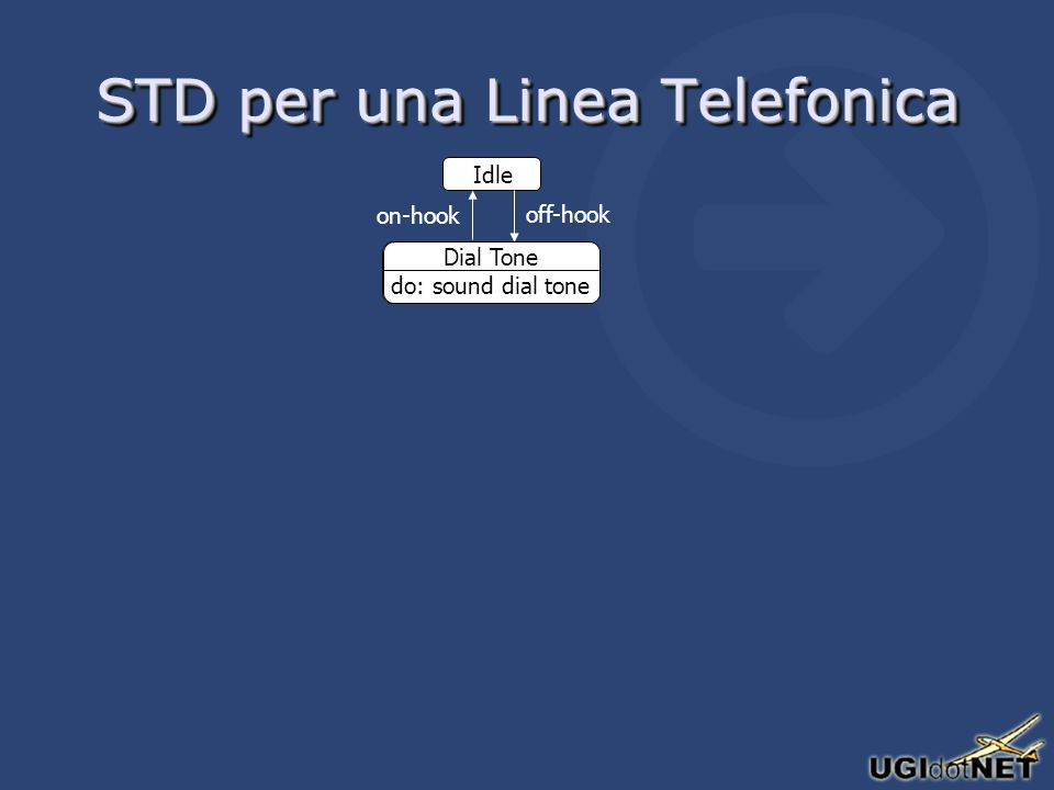 STD per una Linea Telefonica Idle Dial Tone do: sound dial tone off-hook on-hook Dial Tone do: sound dial tone