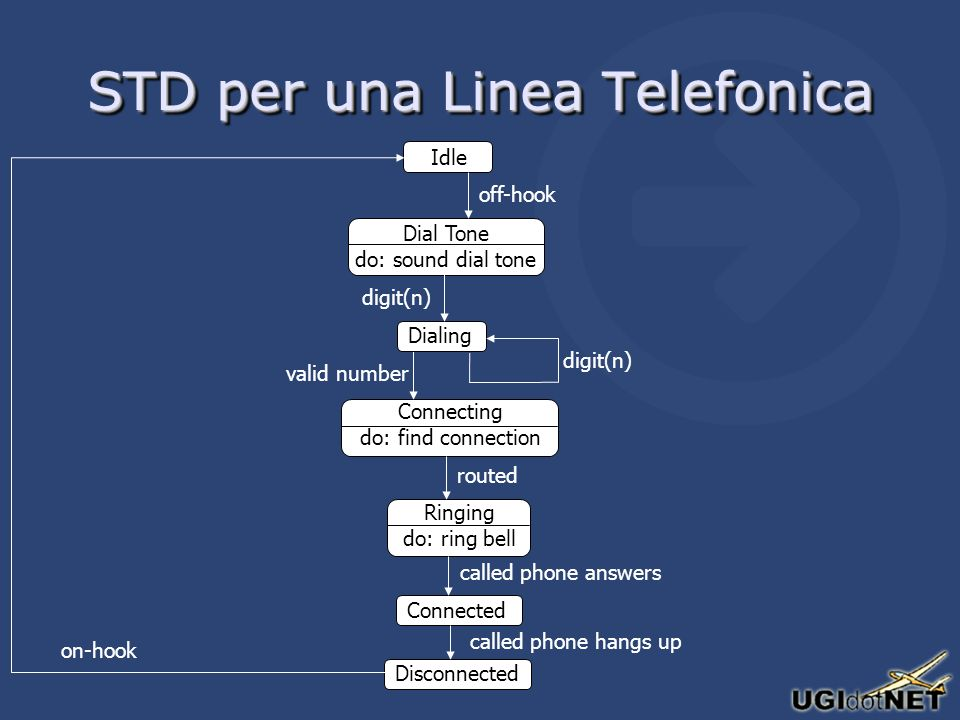 STD per una Linea Telefonica Idle Dial Tone do: sound dial tone off-hook Connecting do: find connection valid number Ringing do: ring bell routed Connected called phone answers Disconnected called phone hangs up Dialing digit(n) on-hook