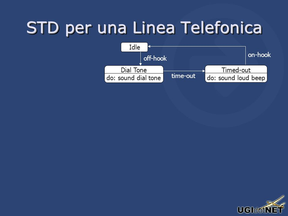 STD per una Linea Telefonica Idle Dial Tone do: sound dial tone off-hook Timed-out do: sound loud beep time-out on-hook