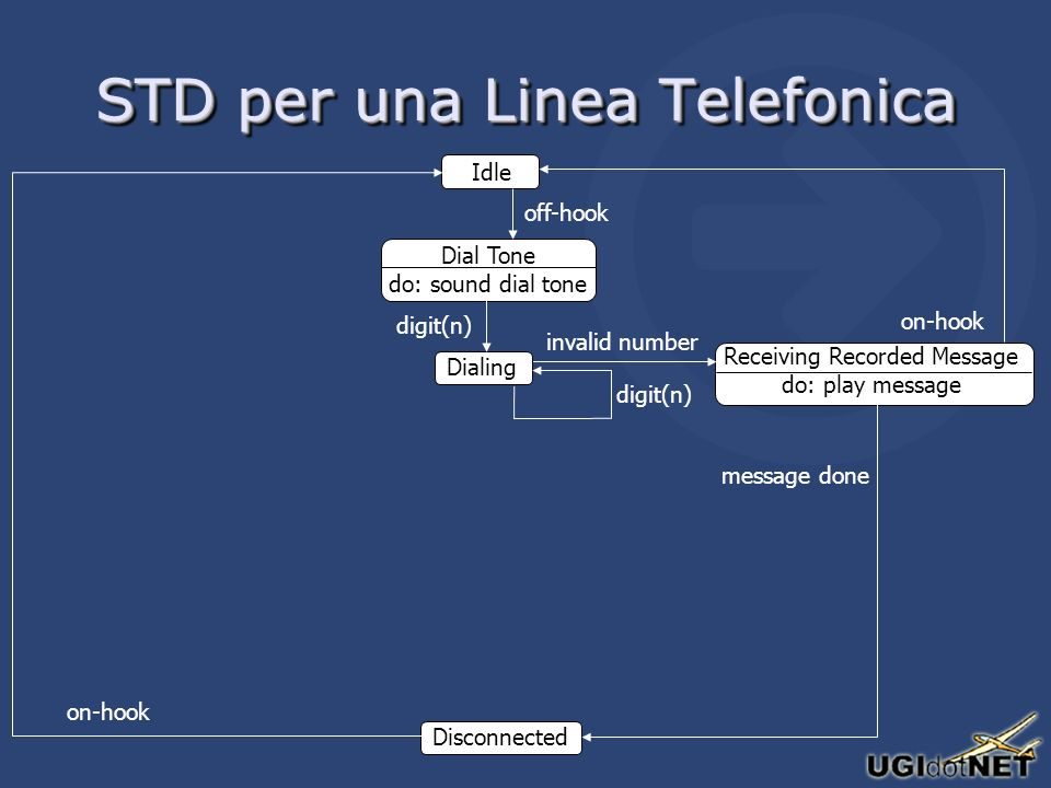 STD per una Linea Telefonica Idle Dial Tone do: sound dial tone off-hook Receiving Recorded Message do: play message invalid number Dialing digit(n) Disconnected message done on-hook